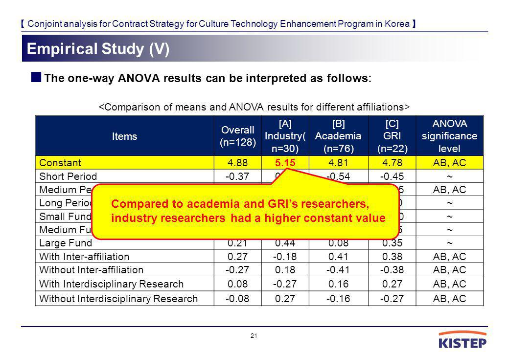 Conjoint analysis for Contract Strategy for Culture Technology Enhancement Program in Korea Empirical Study (V) The one-way ANOVA results can be inter