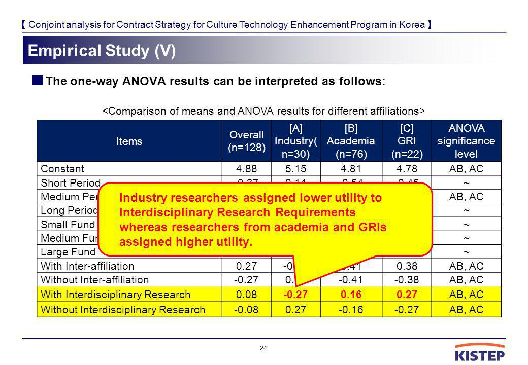 Conjoint analysis for Contract Strategy for Culture Technology Enhancement Program in Korea Empirical Study (V) The one-way ANOVA results can be interpreted as follows: 24 Items Overall (n=128) [A] Industry( n=30) [B] Academia (n=76) [C] GRI (n=22) ANOVA significance level Constant4.885.154.814.78AB, AC Short Period-0.370.14-0.54-0.45~ Medium Period0.170.300.19-0.05AB, AC Long Period0.19-0.440.360.50~ Small Fund-0.85-0.90-0.70-1.30~ Medium Fund0.640.460.620.95~ Large Fund0.210.440.080.35~ With Inter-affiliation0.27-0.180.410.38AB, AC Without Inter-affiliation-0.270.18-0.41-0.38AB, AC With Interdisciplinary Research0.08-0.270.160.27AB, AC Without Interdisciplinary Research-0.080.27-0.16-0.27AB, AC Industry researchers assigned lower utility to Interdisciplinary Research Requirements whereas researchers from academia and GRIs assigned higher utility.