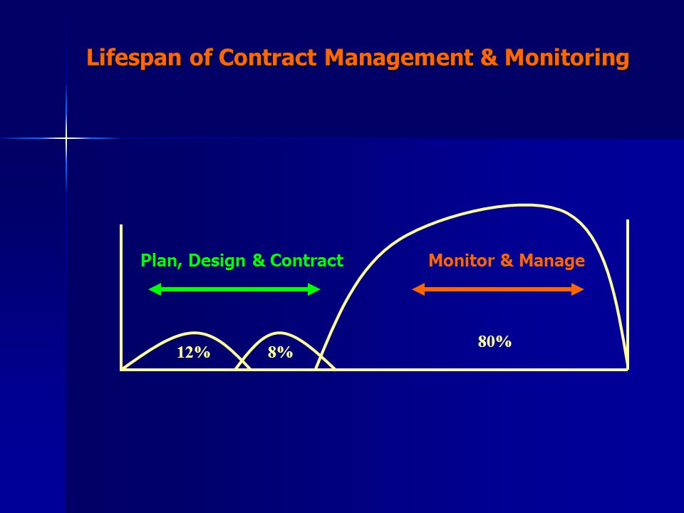 8% 80% Lifespan of Contract Management & Monitoring 12% Plan, Design & ContractMonitor & Manage