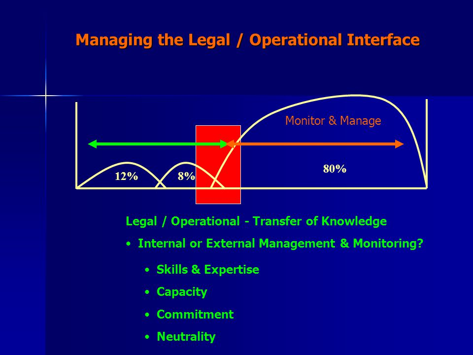 8% 80% Managing the Legal / Operational Interface 12% Monitor & Manage Legal / Operational - Transfer of Knowledge Internal or External Management & M