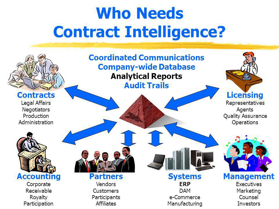 Who Needs Contract Intelligence? Contracts Legal Affairs Negotiators Production Administration Accounting Corporate Receivable Royalty Participation P