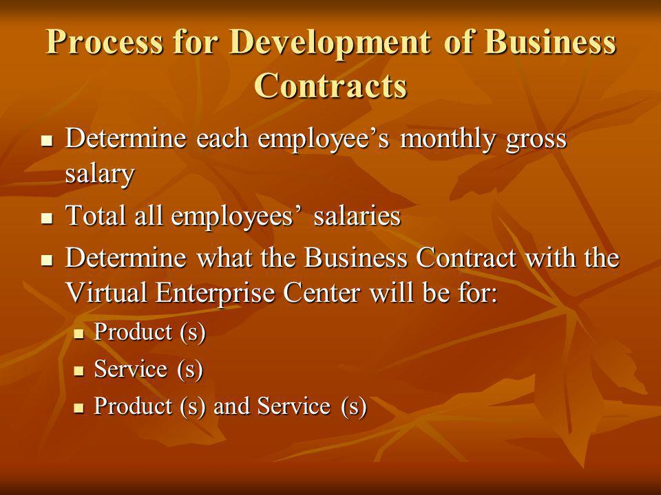 Process for Development of Business Contracts Determine each employees monthly gross salary Determine each employees monthly gross salary Total all employees salaries Total all employees salaries Determine what the Business Contract with the Virtual Enterprise Center will be for: Determine what the Business Contract with the Virtual Enterprise Center will be for: Product (s) Product (s) Service (s) Service (s) Product (s) and Service (s) Product (s) and Service (s)
