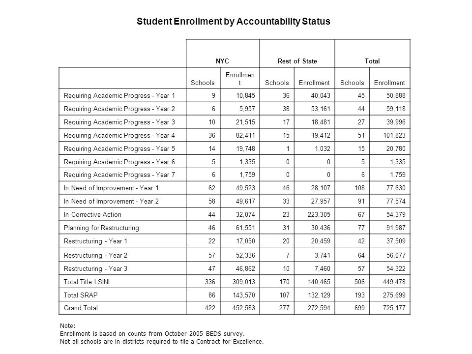 NYCRest of StateTotal Schools Enrollmen tSchoolsEnrollmentSchoolsEnrollment Requiring Academic Progress - Year 1910,8453640,0434550,888 Requiring Academic Progress - Year 265,9573853,1614459,118 Requiring Academic Progress - Year 31021,5151718,4812739,996 Requiring Academic Progress - Year 43682,4111519,41251101,823 Requiring Academic Progress - Year 51419,74811,0321520,780 Requiring Academic Progress - Year 651,335005 Requiring Academic Progress - Year 761,759006 In Need of Improvement - Year 16249,5234628,10710877,630 In Need of Improvement - Year 25849,6173327,9579177,574 In Corrective Action4432,07423223,3056754,379 Planning for Restructuring4661,5513130,4367791,987 Restructuring - Year 12217,0502020,4594237,509 Restructuring - Year 25752,33673,7416456,077 Restructuring - Year 34746,862107,4605754,322 Total Title I SINI336309,013170140,465506449,478 Total SRAP86143,570107132,129193275,699 Grand Total422452,583277272,594699725,177 Student Enrollment by Accountability Status Note: Enrollment is based on counts from October 2005 BEDS survey.