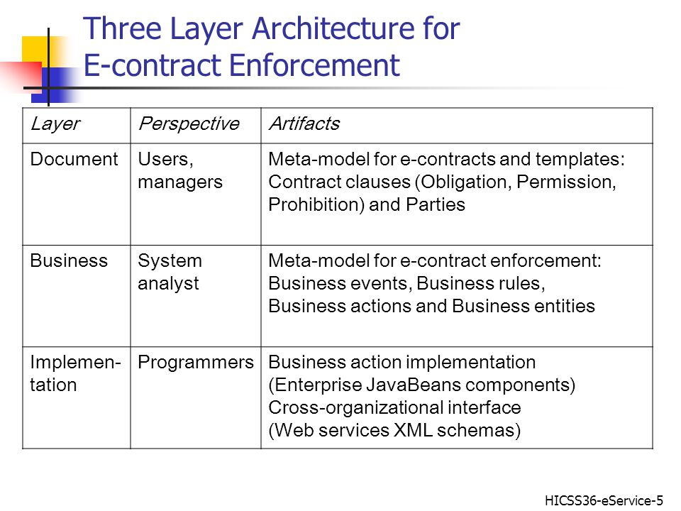 HICSS36-eService-5 Three Layer Architecture for E-contract Enforcement LayerPerspectiveArtifacts DocumentUsers, managers Meta-model for e-contracts and templates: Contract clauses (Obligation, Permission, Prohibition) and Parties BusinessSystem analyst Meta-model for e-contract enforcement: Business events, Business rules, Business actions and Business entities Implemen- tation ProgrammersBusiness action implementation (Enterprise JavaBeans components) Cross-organizational interface (Web services XML schemas)