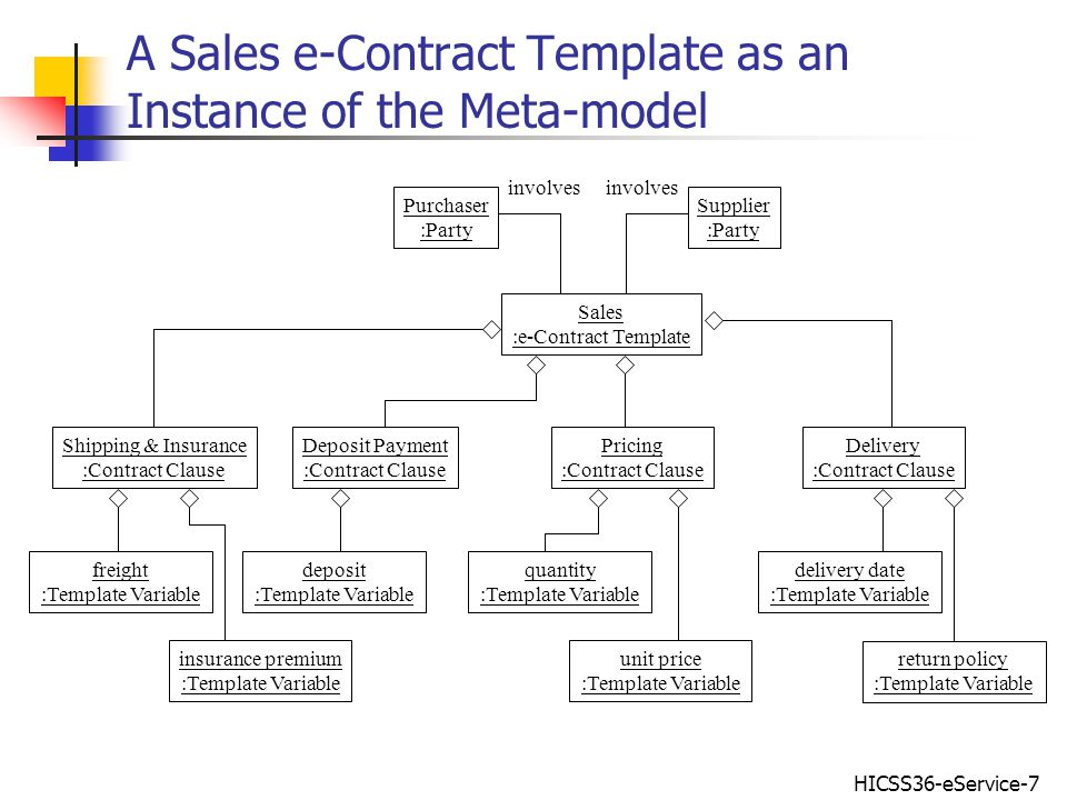 HICSS36-eService-7 A Sales e-Contract Template as an Instance of the Meta-model Sales :e-Contract Template Shipping & Insurance :Contract Clause Pricing :Contract Clause Delivery :Contract Clause insurance premium :Template Variable freight :Template Variable quantity :Template Variable delivery date :Template Variable return policy :Template Variable unit price :Template Variable Deposit Payment :Contract Clause deposit :Template Variable Purchaser :Party Supplier :Party involves