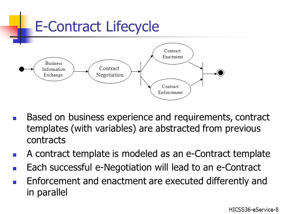 HICSS36-eService-19 Conclusions A meta-model for e-Contracts and e-Contract templates A pragmatic architecture for cross-organizational e- contract enforcement comprising three layers, viz., document layer, business layer, and implementation layer A methodology for developing e-contract enforcement rules, in an e-service environment, using a suppliers example An system implementation outline based on Web-service and EJB
