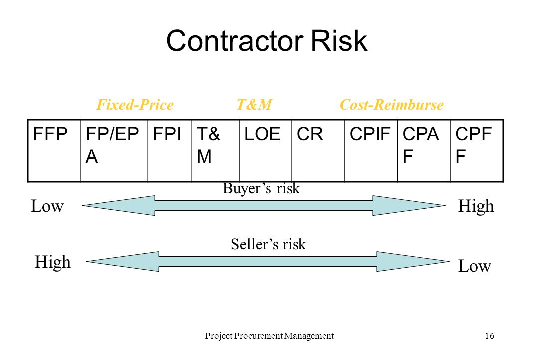 16Project Procurement Management Contractor Risk High Low Fixed-PriceCost-ReimburseT&M FFPFP/EP A FPIT& M LOECRCPIFCPA F CPF F LowHigh Buyers risk Sellers risk