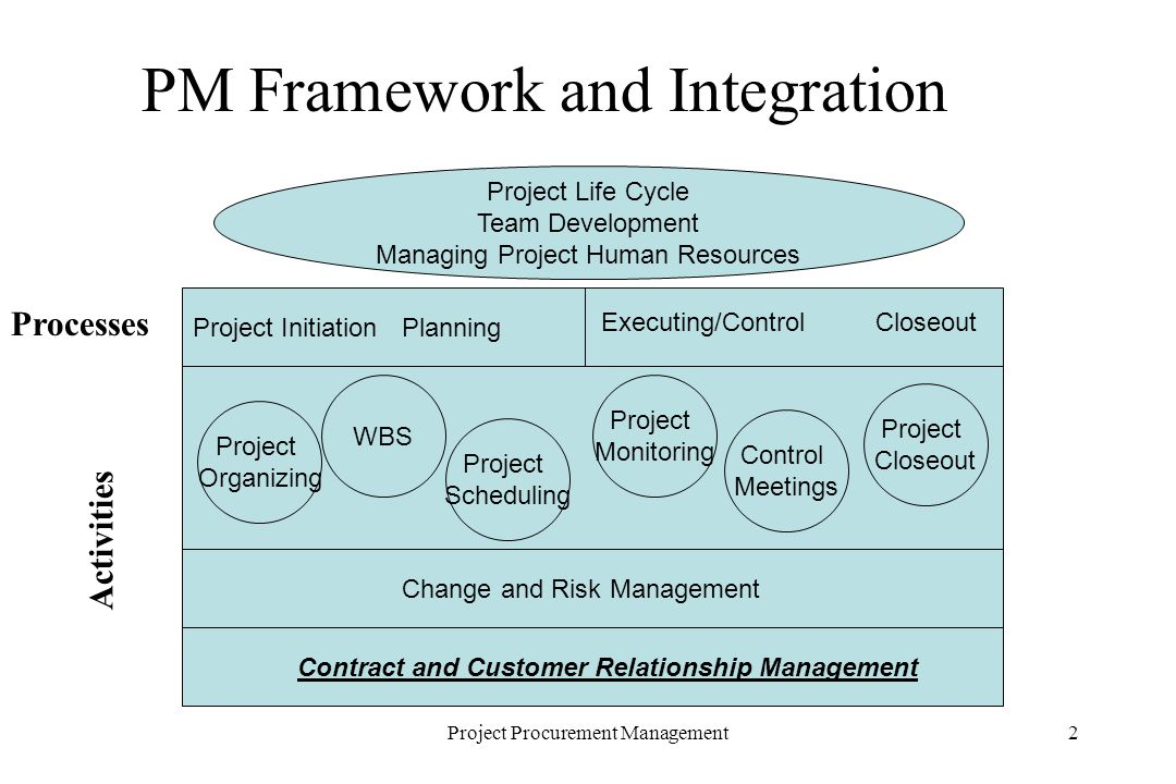 2Project Procurement Management PM Framework and Integration Project Life Cycle Team Development Managing Project Human Resources Project InitiationPlanning Executing/Control Closeout Project Organizing Project Scheduling WBS Control Meetings Project Monitoring Project Closeout Change and Risk Management Contract and Customer Relationship Management Processes Activities