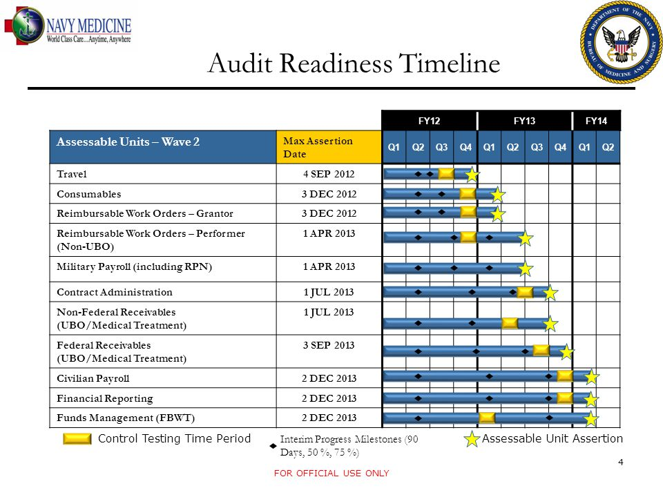 Audit Readiness Timeline FOR OFFICIAL USE ONLY 4 FY12FY13FY14 Assessable Units – Wave 2 Max Assertion Date Q1Q2Q3Q4Q1Q2Q3Q4Q1Q2 Travel 4 SEP 2012 Consumables 3 DEC 2012 Reimbursable Work Orders – Grantor 3 DEC 2012 Reimbursable Work Orders – Performer (Non-UBO) 1 APR 2013 Military Payroll (including RPN) 1 APR 2013 Contract Administration 1 JUL 2013 Non-Federal Receivables (UBO/Medical Treatment) 1 JUL 2013 Federal Receivables (UBO/Medical Treatment) 3 SEP 2013 Civilian Payroll 2 DEC 2013 Financial Reporting 2 DEC 2013 Funds Management (FBWT) 2 DEC 2013 Assessable Unit Assertion Interim Progress Milestones (90 Days, 50 %, 75 %) Control Testing Time Period