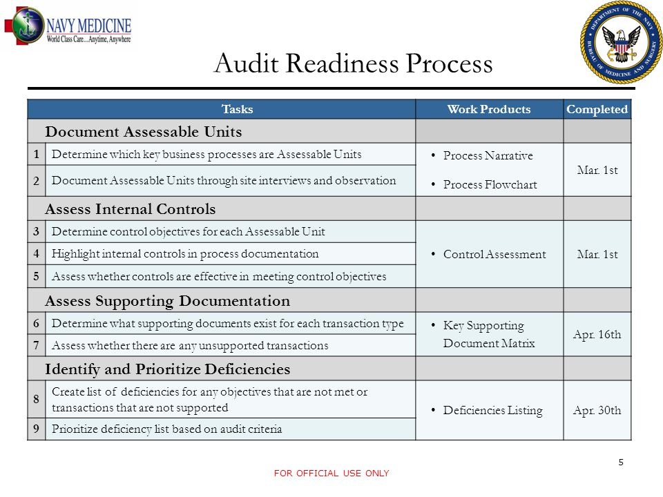 Audit Readiness Process FOR OFFICIAL USE ONLY 5 TasksWork ProductsCompleted Document Assessable Units 1 Determine which key business processes are Assessable Units Process Narrative Process Flowchart Mar.
