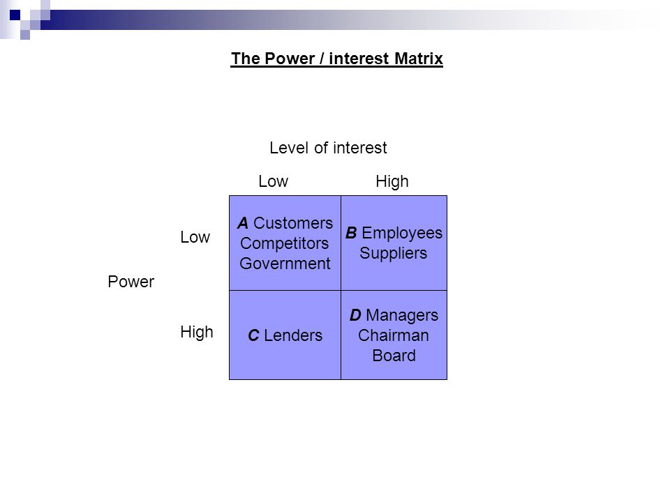 A Customers Competitors Government C Lenders B Employees Suppliers D Managers Chairman Board HighLow High Power The Power / interest Matrix Level of interest