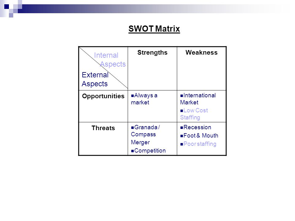 StrengthsWeakness Opportunities Always a market International Market Low Cost Staffing Threats Granada / Compass Merger Competition Recession Foot & Mouth Poor staffing Internal Aspects External Aspects SWOT Matrix