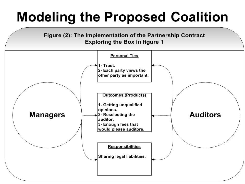 Modeling the Proposed Coalition
