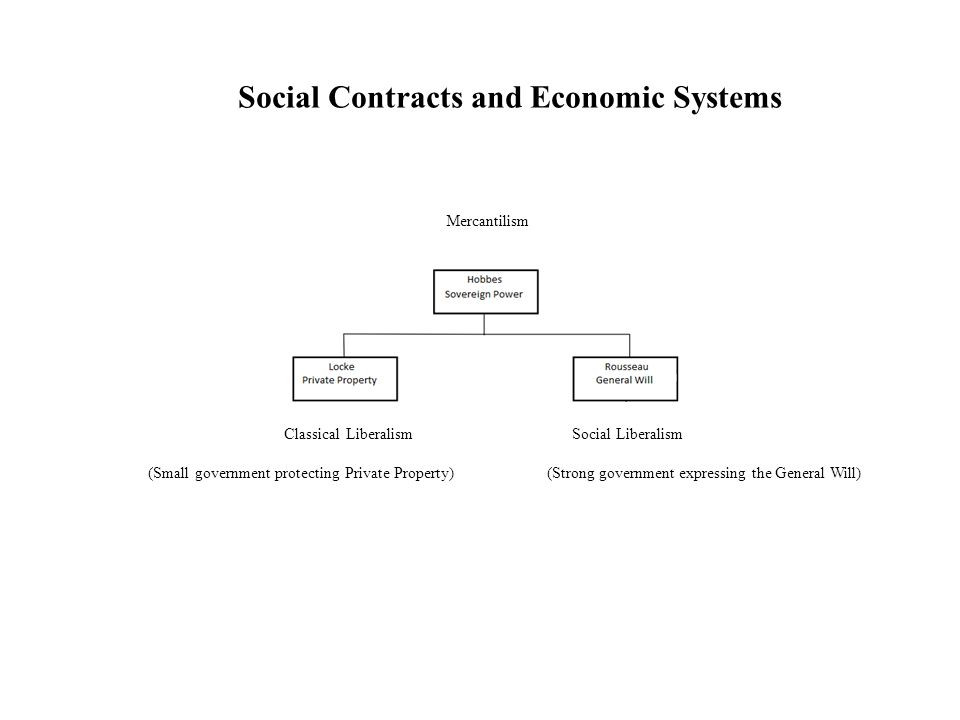 Social Contracts and Economic Systems Mercantilism Classical Liberalism Social Liberalism (Small government protecting Private Property) (Strong gover