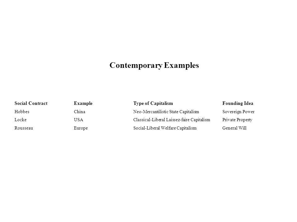 Contemporary Examples Social ContractExampleType of Capitalism Founding Idea HobbesChinaNeo-Mercantilistic State CapitalismSovereign Power LockeUSACla