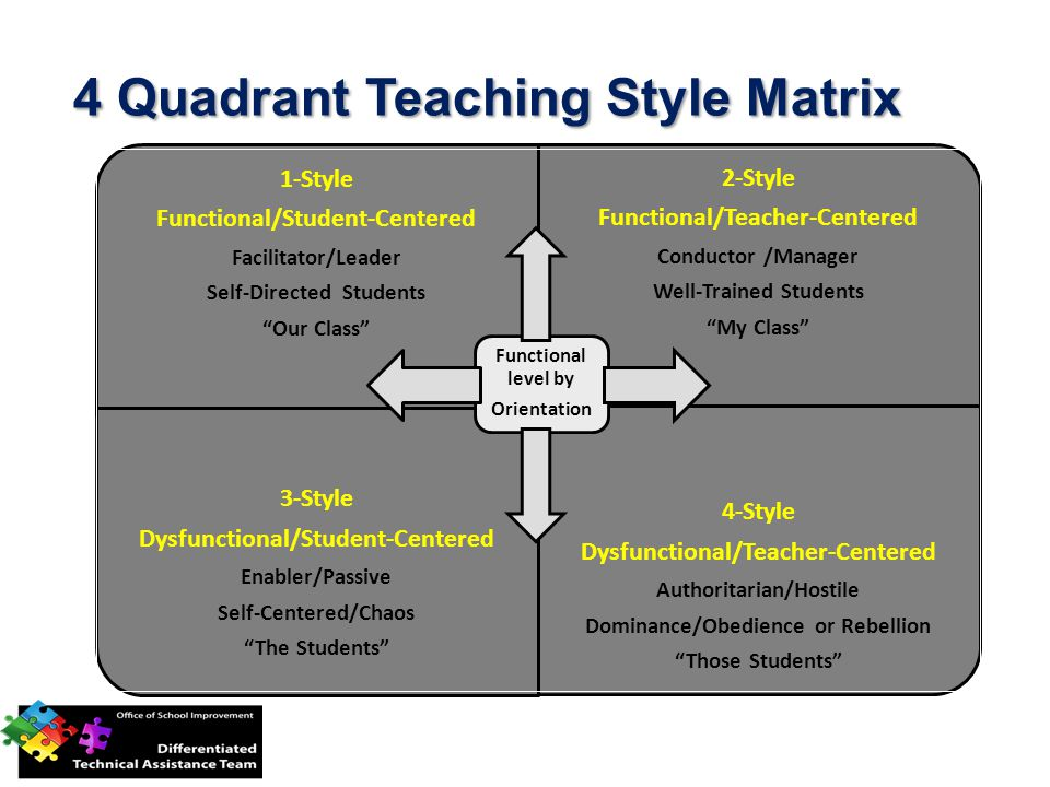 1-Style Functional/Student-Centered Facilitator/Leader Self-Directed Students Our Class 2-Style Functional/Teacher-Centered Conductor /Manager Well-Trained Students My Class 3-Style Dysfunctional/Student-Centered Enabler/Passive Self-Centered/Chaos The Students 4-Style Dysfunctional/Teacher-Centered Authoritarian/Hostile Dominance/Obedience or Rebellion Those Students Functional level by Orientation 4 Quadrant Teaching Style Matrix