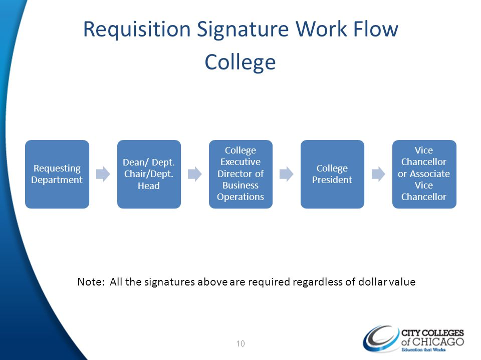 Requisition Signature Work Flow College 10 Requesting Department Dean/ Dept. Chair/Dept. Head College Executive Director of Business Operations Colleg