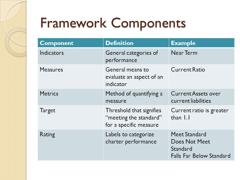 Framework Components ComponentDefinitionExample IndicatorsGeneral categories of performance Near Term MeasuresGeneral means to evaluate an aspect of a