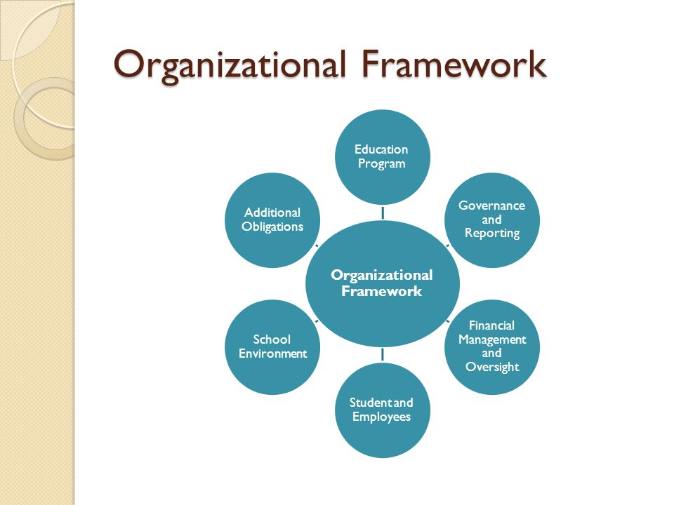 Organizational Framework Education Program Governance and Reporting Financial Management and Oversight Student and Employees School Environment Additional Obligations