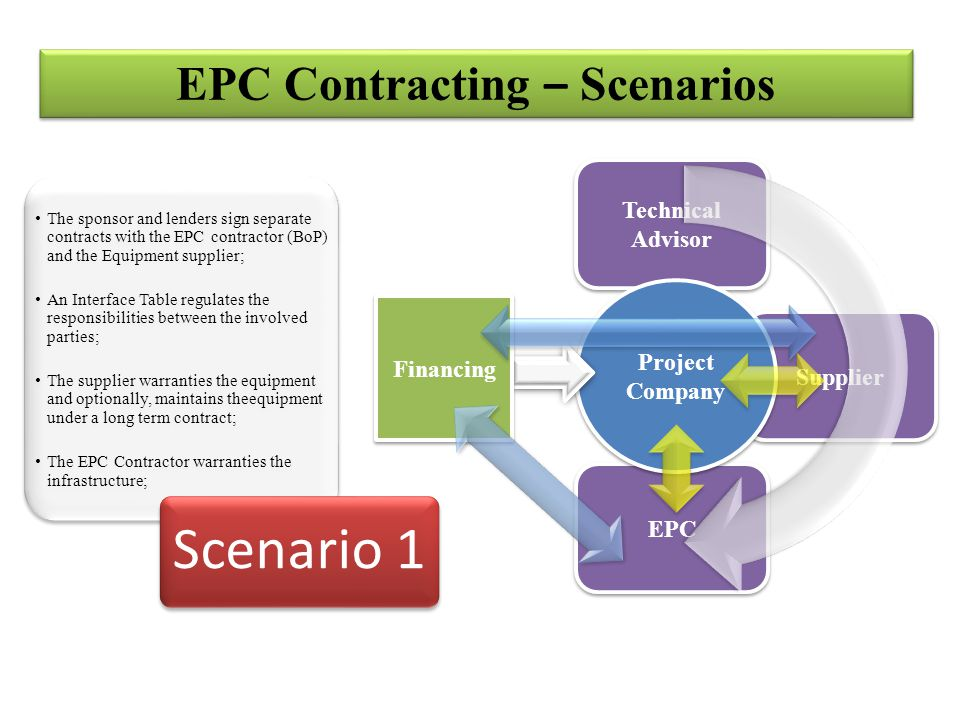 Supplier EPC Technical Advisor EPC Contracting – Scenarios The sponsor and lenders sign separate contracts with the EPC contractor (BoP) and the Equipment supplier; An Interface Table regulates the responsibilities between the involved parties; The supplier warranties the equipment and optionally, maintains theequipment under a long term contract; The EPC Contractor warranties the infrastructure; The sponsor and lenders sign separate contracts with the EPC contractor (BoP) and the Equipment supplier; An Interface Table regulates the responsibilities between the involved parties; The supplier warranties the equipment and optionally, maintains theequipment under a long term contract; The EPC Contractor warranties the infrastructure; Scenario 1 Project Company Financing