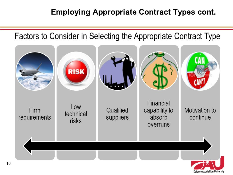 Employing Appropriate Contract Types cont. Firm requirement s Low technical risks Qualified suppliers Financial capability to absorb overruns Motivati