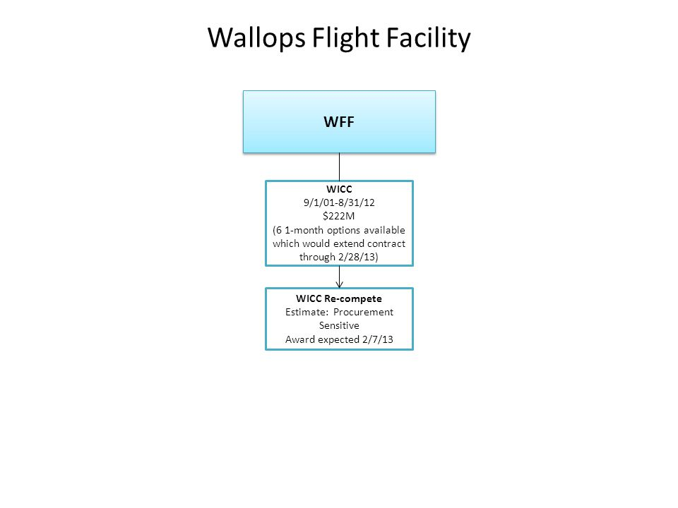 Wallops Flight Facility WFF WICC 9/1/01-8/31/12 $222M (6 1-month options available which would extend contract through 2/28/13) WICC Re-compete Estimate: Procurement Sensitive Award expected 2/7/13