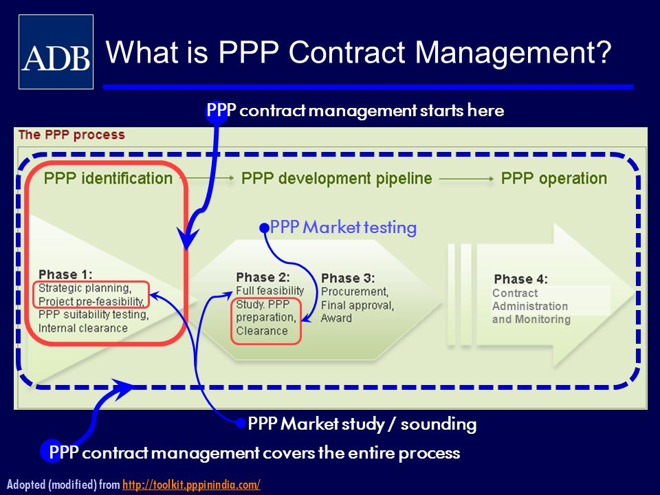 Adopted (modified) from http://toolkit.pppinindia.com/http://toolkit.pppinindia.com/ PPP contract management covers the entire process PPP contract ma
