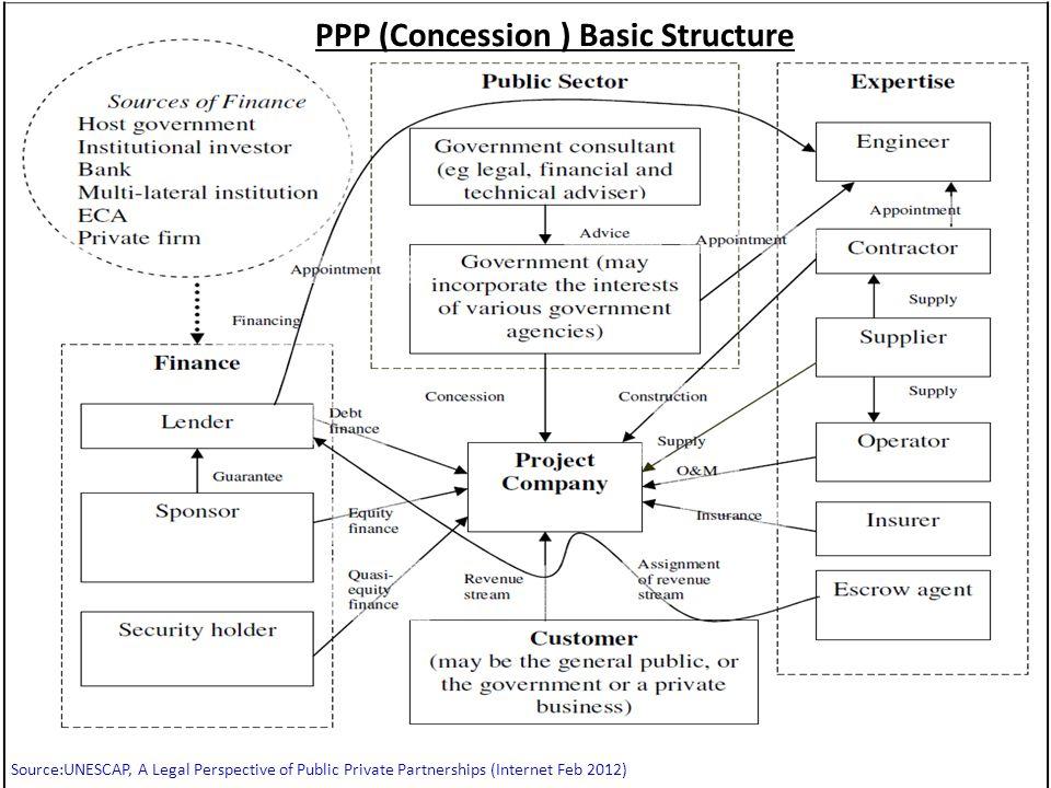 Source:UNESCAP, A Legal Perspective of Public Private Partnerships (Internet Feb 2012) PPP (Concession ) Basic Structure