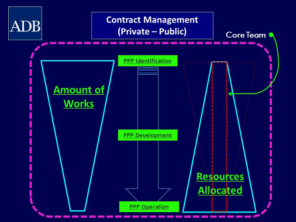 Contract Management (Private – Public) Amount of Works Resources Allocated Core Team PPP Identification PPP Development PPP Operation