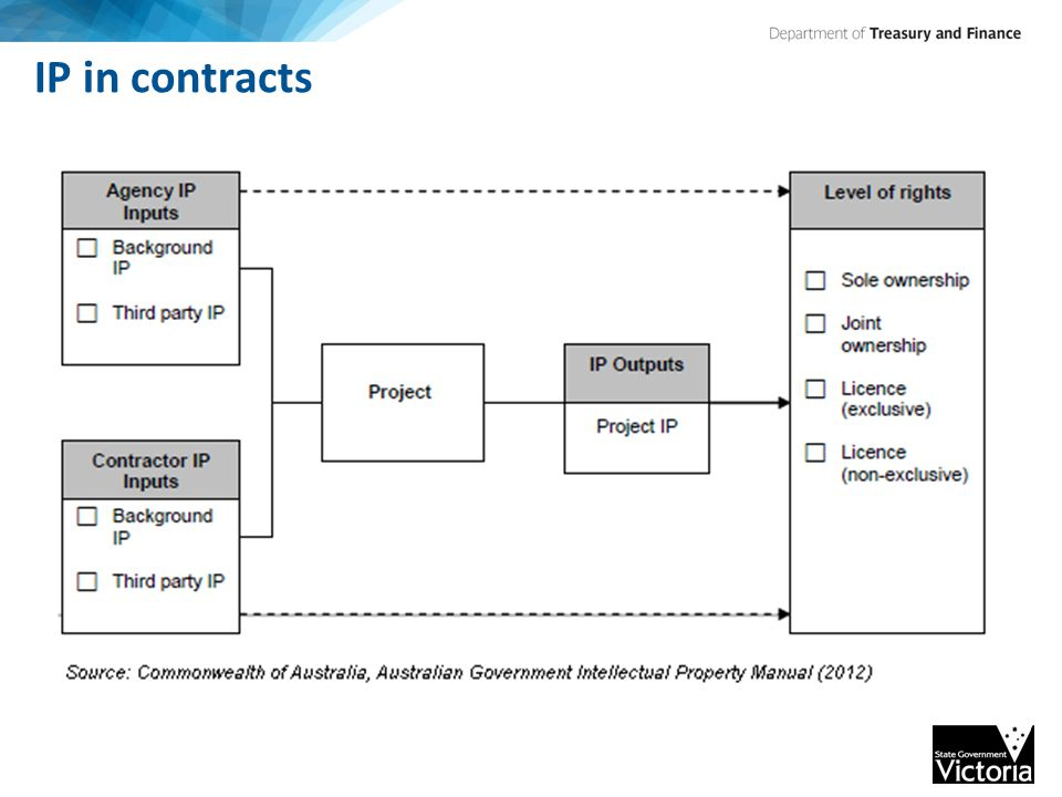 IP in contracts