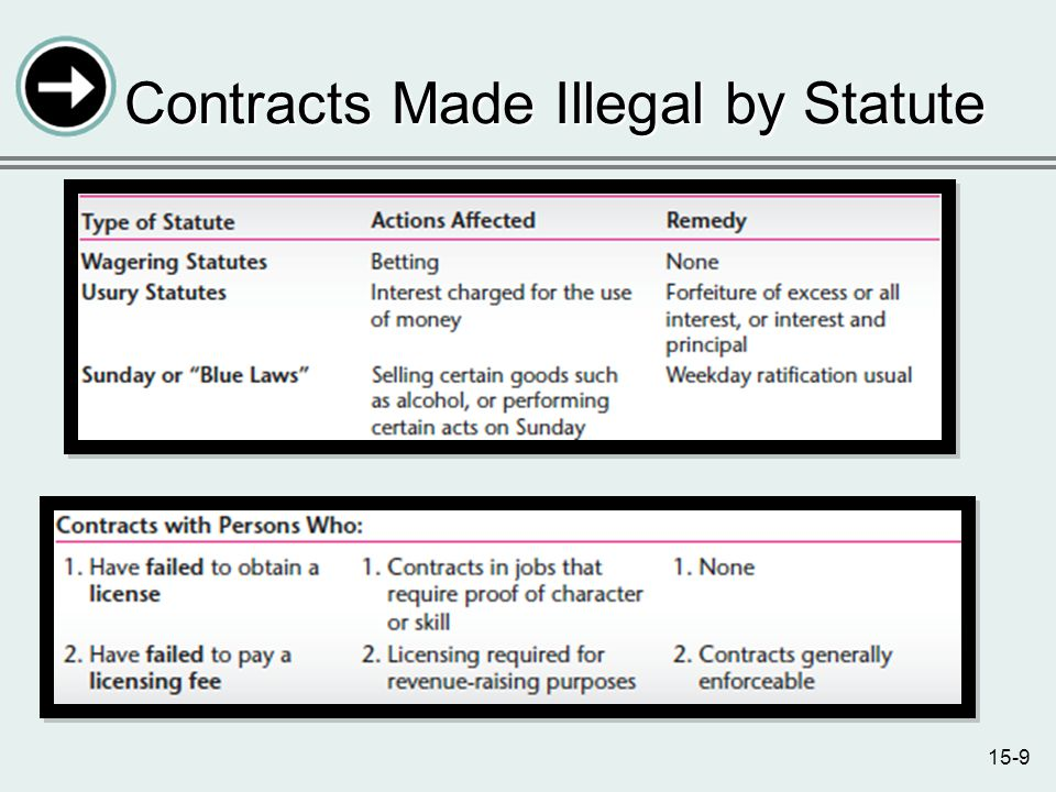 15-9 Contracts Made Illegal by Statute
