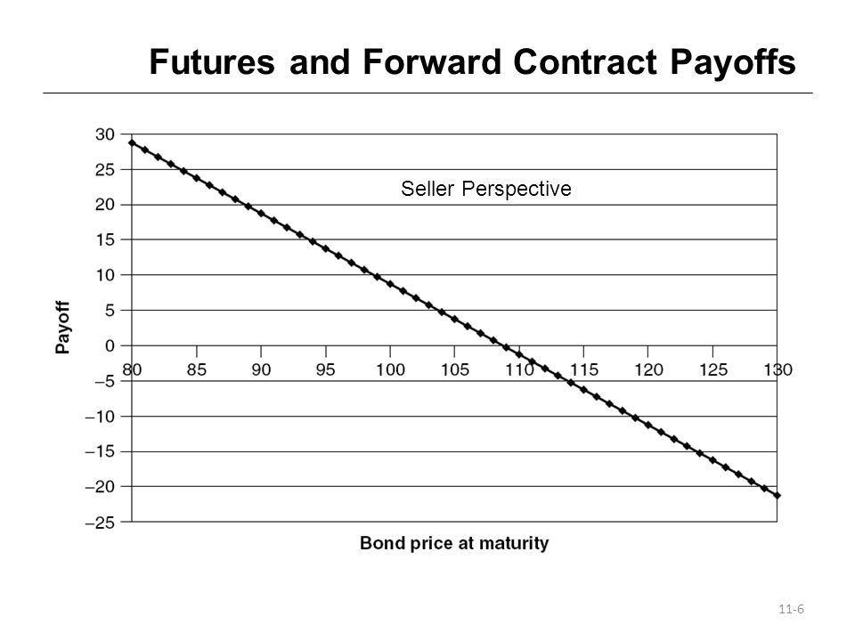 Key Terms for Futures Contracts Futures price: agreed-upon price (similar to strike price in option markets).