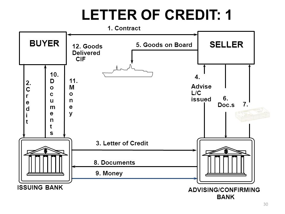 30 LETTER OF CREDIT: 1 BUYER SELLER 1. Contract 3.