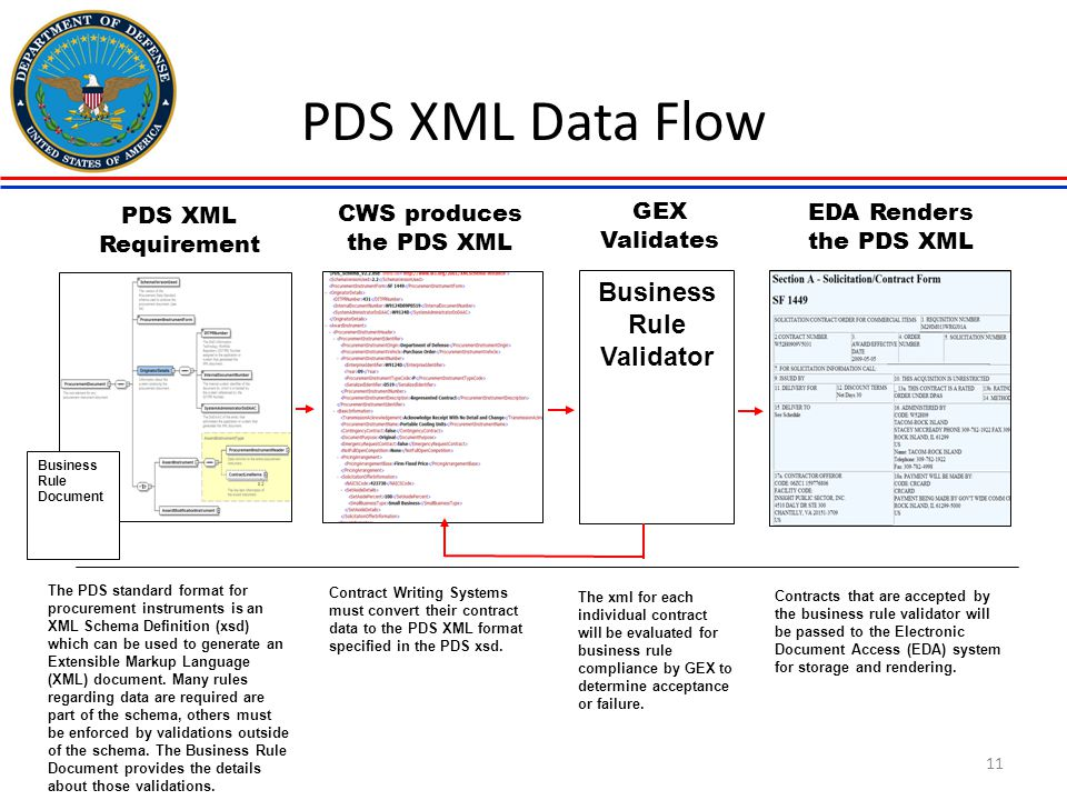 11 PDS XML Data Flow The PDS standard format for procurement instruments is an XML Schema Definition (xsd) which can be used to generate an Extensible