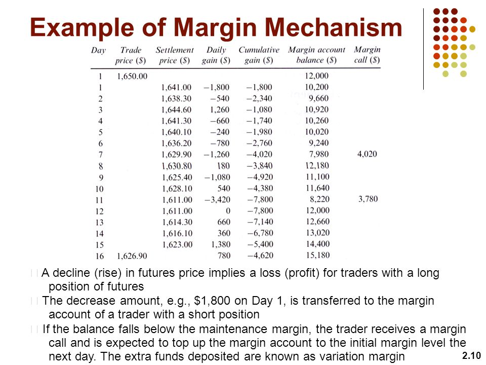 2.10 Example of Margin Mechanism A decline (rise) in futures price implies a loss (profit) for traders with a long position of futures The decrease amount, e.g., $1,800 on Day 1, is transferred to the margin account of a trader with a short position If the balance falls below the maintenance margin, the trader receives a margin call and is expected to top up the margin account to the initial margin level the next day.