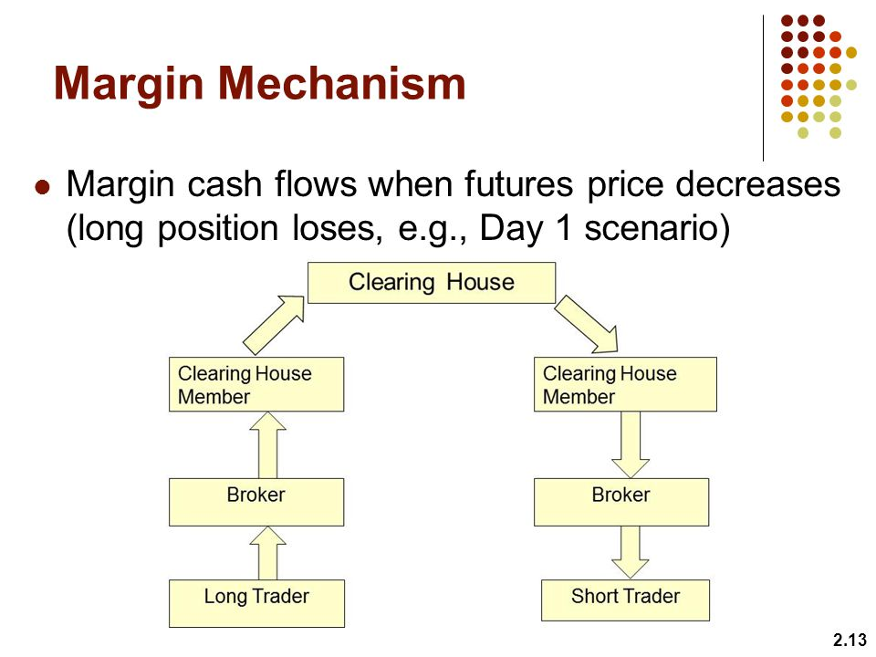 Margin Mechanism Margin cash flows when futures price decreases (long position loses, e.g., Day 1 scenario) 2.13