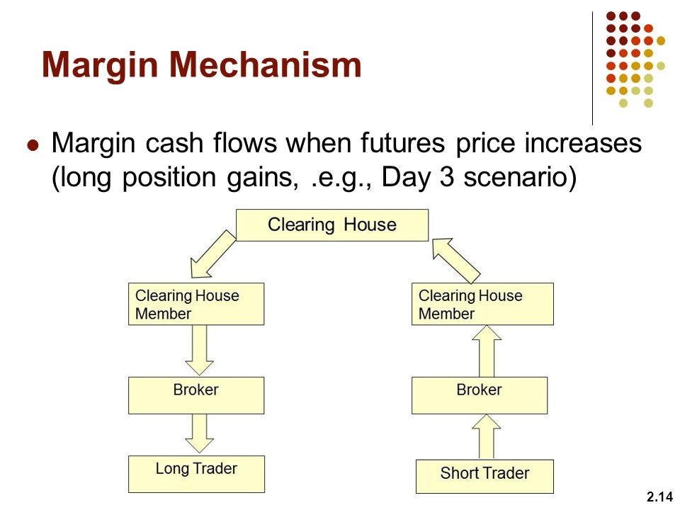 Margin Mechanism Margin cash flows when futures price increases (long position gains,.e.g., Day 3 scenario) 2.14