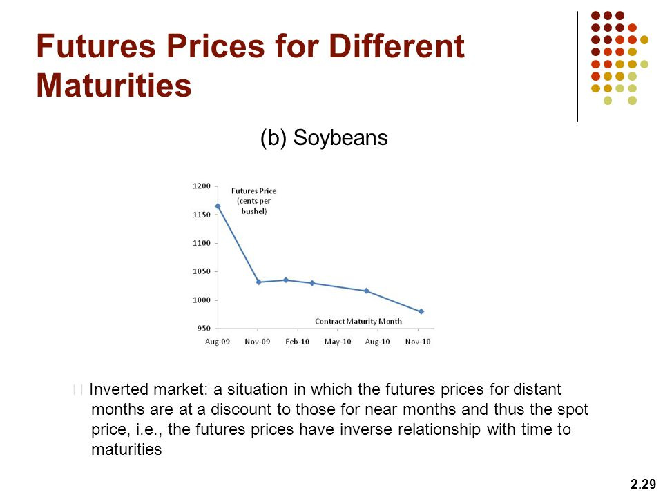 Futures Prices for Different Maturities 2.29 (b) Soybeans Inverted market: a situation in which the futures prices for distant months are at a discount to those for near months and thus the spot price, i.e., the futures prices have inverse relationship with time to maturities