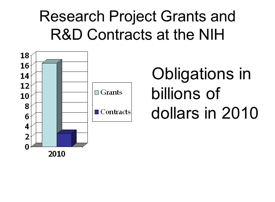 Research Project Grants and R&D Contracts at the NIH Obligations in billions of dollars in 2010