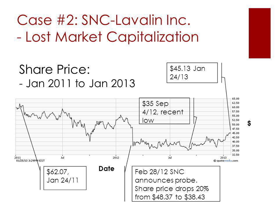 Case #2: SNC-Lavalin Inc. - Lost Market Capitalization $ Date $45.13 Jan 24/13 Feb 28/12 SNC announces probe. Share price drops 20% from $48.37 to $38
