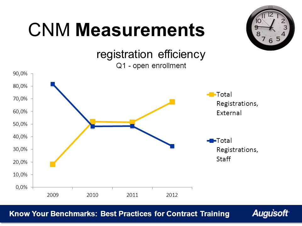Know Your Benchmarks: Best Practices for Contract Training CNM Measurements registration efficiency Q1 - open enrollment