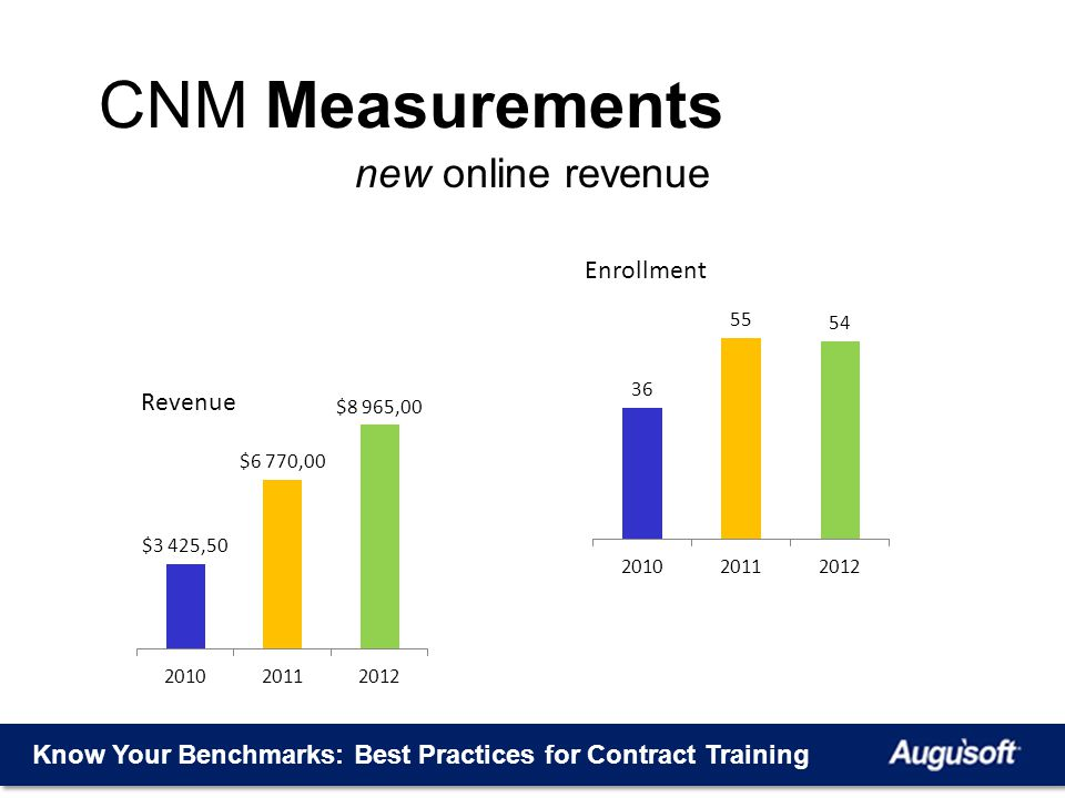 Know Your Benchmarks: Best Practices for Contract Training CNM Measurements new online revenue