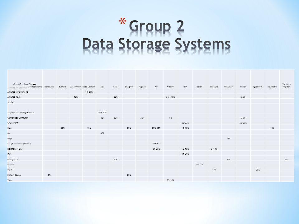 Group 2 - Data Storage ……………………………..….Vendor NameBaracudaBuffaloData DirectData DomainDellEMCExagridFujitsuHPHitachiIBMIsolonNet AppNetGearNexanQuantumRevinetix Western Digital Alliance Info Systems14-27% Alliance Tech40%25%25 - 40%25% Apple Applied Technology Services20 - 30% Cambridge Computer32%25% 5%20% CAS Severn25-33%20-30% Daly42%12%25%25%-30%10-18%15% Dell40% Disys15% ESI (Electronic Systems)24-26% Hartford (HCGI)21-25%15-18%5-14% IBM35-45% OmegaCor30%41%30% Plan B19-22% PlanIT17%28% System Source8%25% Vion25-30%