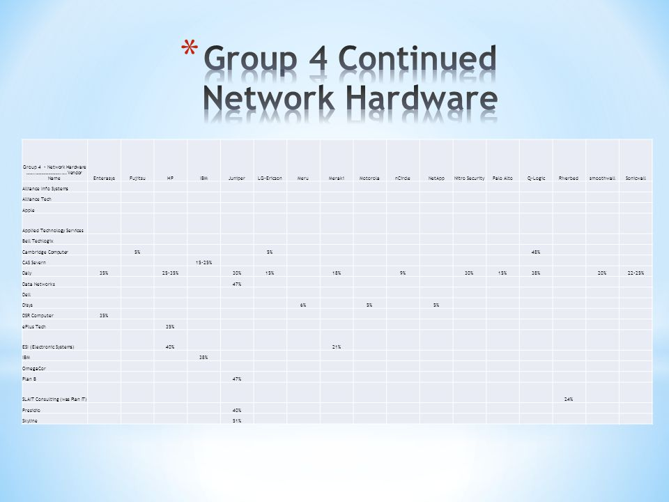 Group 4 - Network Hardware …….………………….….Vendor NameEnterasysFujitsuHPIBMJuniperLG-EricsonMeruMerakiMotorolanCircleNetAppNitro SecurityPalo AltoQ-LogicRiverbedsmoothwallSonicwall Alliance Info Systems Alliance Tech Apple Applied Technology Services Bell Techlogix Cambridge Computer5% 48% CAS Severn15-25% Daly35%25-35%30%15%18%9%30%15%38%20%22-25% Data Networks47% Dell Disys6%5% DSR Computer35% ePlus Tech35% ESI (Electronic Systems)40%21% IBM38% OmegaCor Plan B47% SLAIT Consulting (was Plan IT)24% Presidio40% Skyline51%