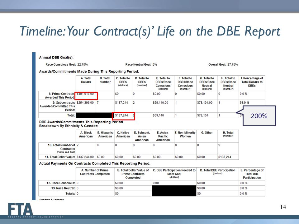 Timeline: Your Contract(s) Life on the DBE Report 14 200%