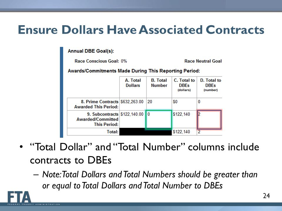 Ensure Dollars Have Associated Contracts Total Dollar and Total Number columns include contracts to DBEs – Note: Total Dollars and Total Numbers should be greater than or equal to Total Dollars and Total Number to DBEs 24