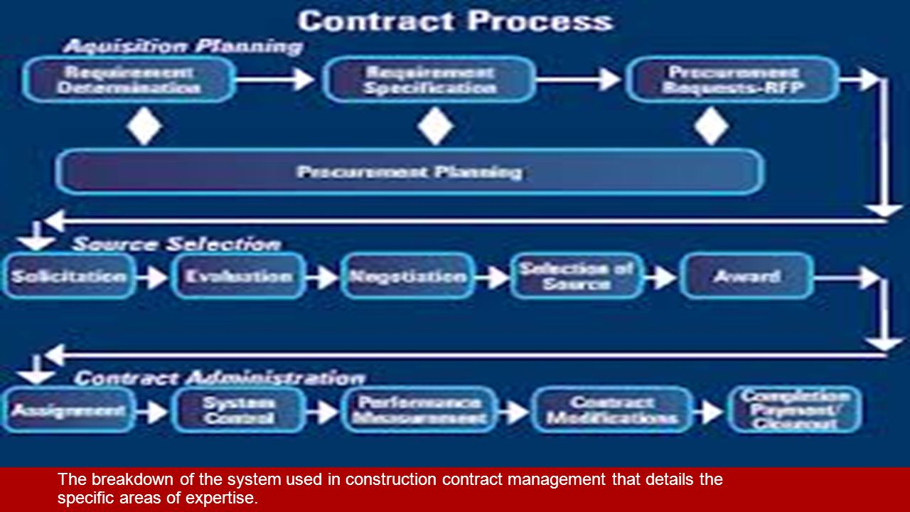 The breakdown of the system used in construction contract management that details the specific areas of expertise.