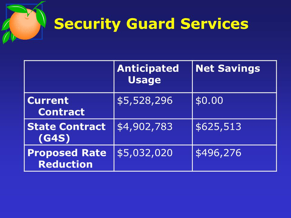 Security Guard Services Anticipated Usage Net Savings Current Contract $5,528,296$0.00 State Contract (G4S) $4,902,783$625,513 Proposed Rate Reduction