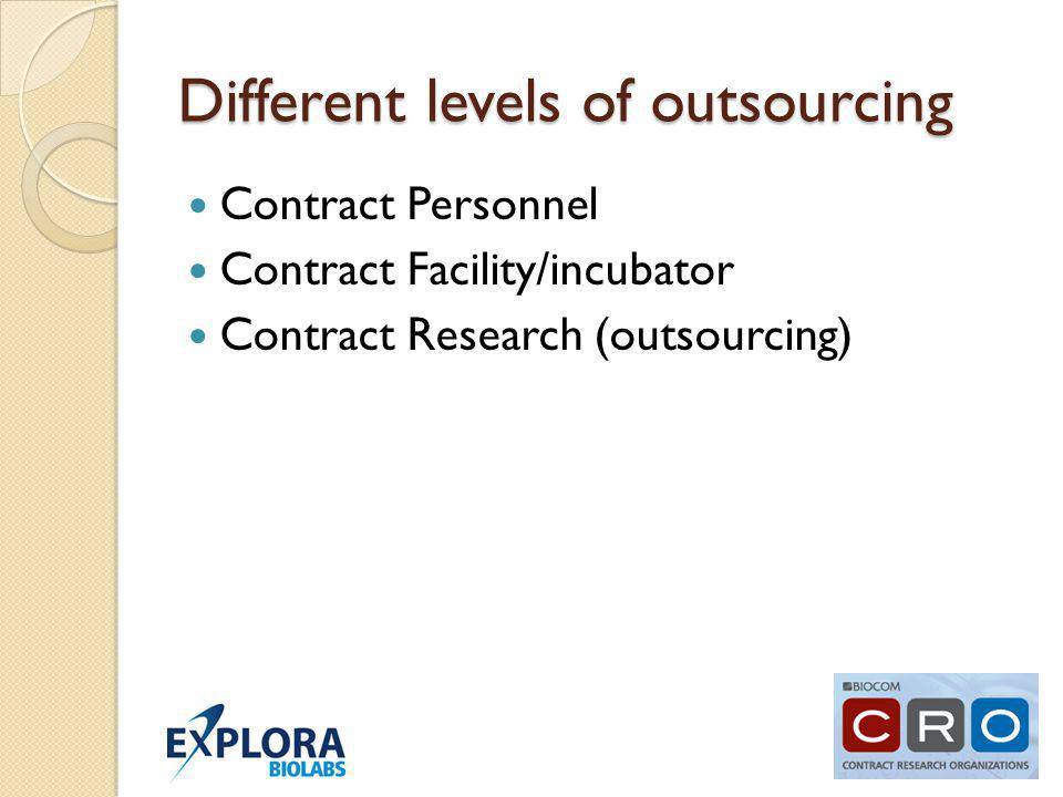 Different levels of outsourcing Contract Personnel Contract Facility/incubator Contract Research (outsourcing)