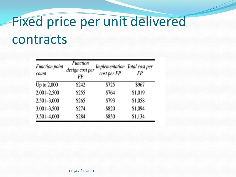 Fixed price per unit delivered contracts Dept of IT-CAPE